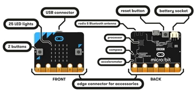 microbit-hardware-access